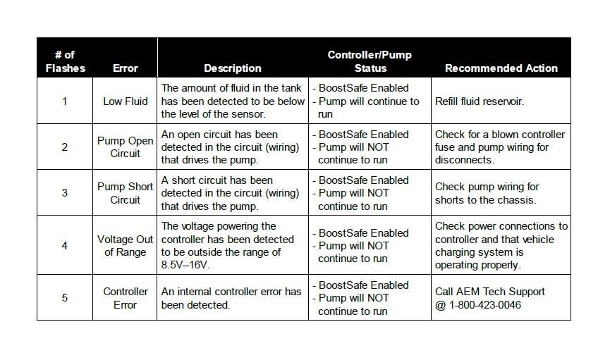 How To Install AEM Electronics V WaterMethanol Injection Kit For - Aem water methanol kit wiring diagram