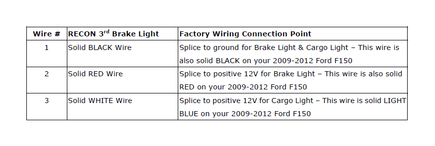 How to Install Recon LED Third ke Light on your F-150 ... F Led Tail Light Wire Harness on