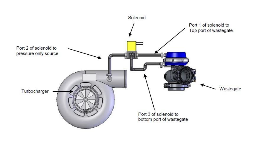 4mm Vacuum Tube//Hose TurboSmart 3 Meter Pack Black