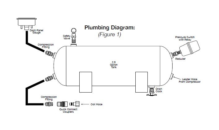 how to install viair heavy duty onboard air system (07 17 all) on Washer Installation Diagram to ensure safe and trouble free use of your air tank, we strongly recommend that you install the supplied drain cock and a safety pressure relief valve